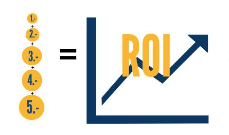 ROI marketing digital