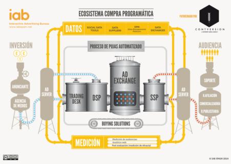publicidad-programatica-ecosistema-infografia-iab-reasonwhy-es_